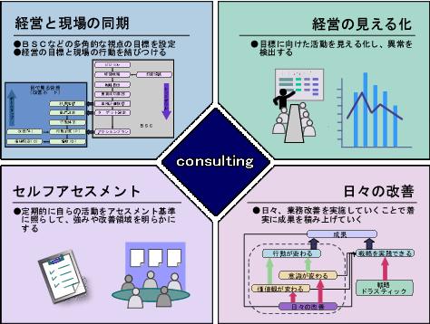 マネジメント・サイクルを回す仕組みづくり説明画像