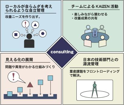 海外生産拠点におけるJIT展開&ローカルスタッフの育成画像