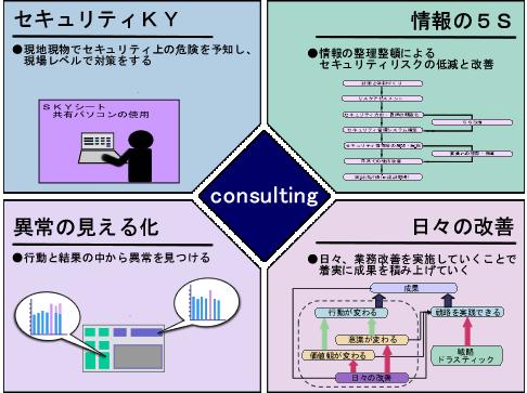 情報セキュリティマネジメントシステムの構築画像