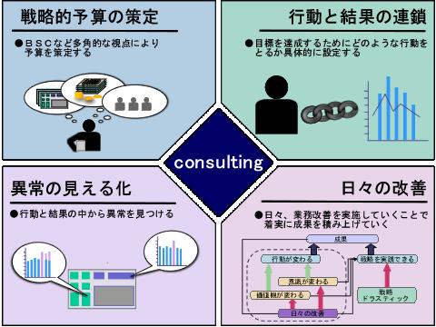 戦略的予算管理の見える化画像