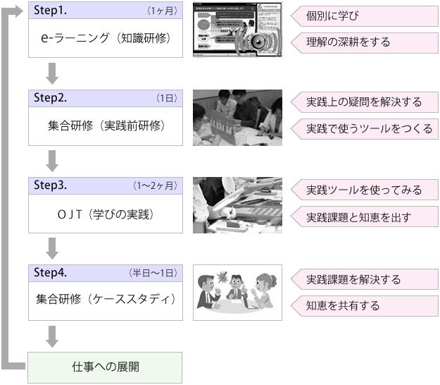 ラーニングミックス型研修の基本フロー図