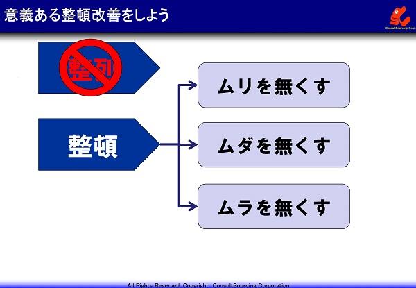 意義ある整頓改善の説明図