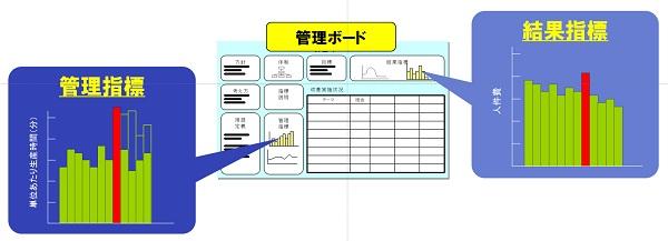 結果指標と管理指標の見える化