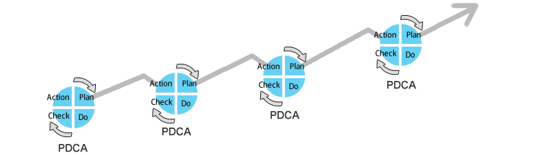 日々の業務に改善PDCAサイクルを取り入れる。