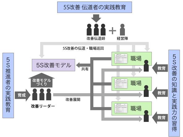 5S活動における改善モデルについて