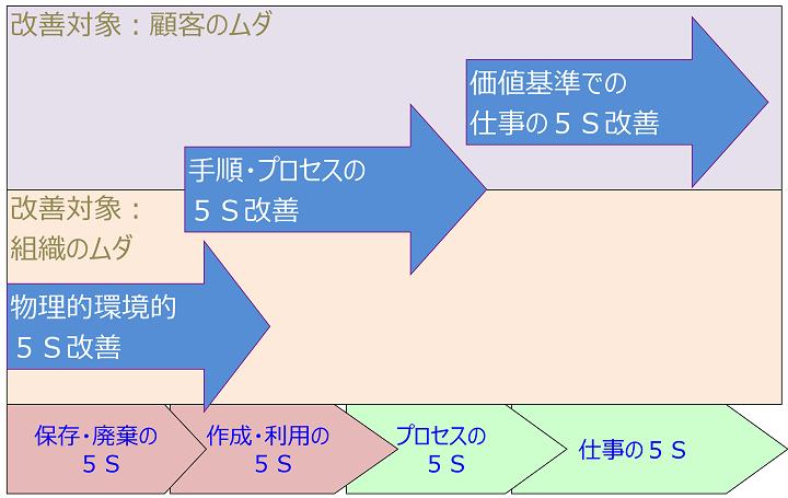 5S活動のレベルアップ