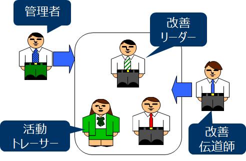 4役の体制