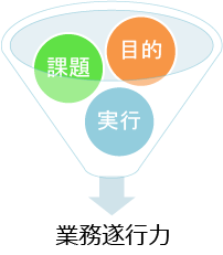 業務遂行力の基本要素の図