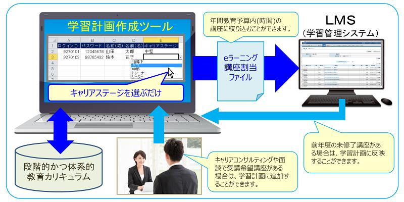 学習計画作成ツールのイメージ