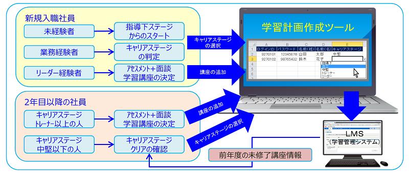 学習計画作成手順例のイメージ