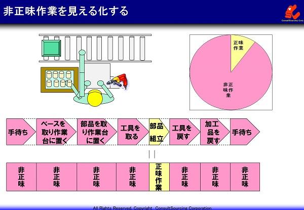 作業時間の内訳グラフ