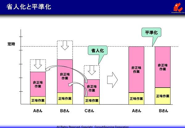 省人化と平準化の事例グラフ