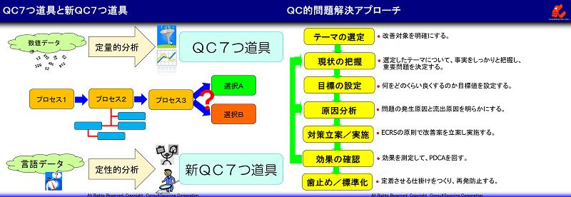 QC7つ道具と新QC7つ道具