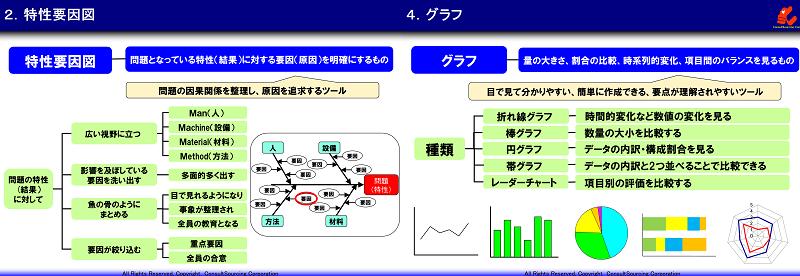 QC7つ道具の代表手法