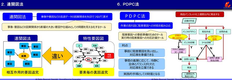新QC7つ道具の代表手法