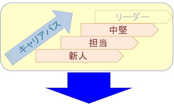 3階層キャリアパスの図