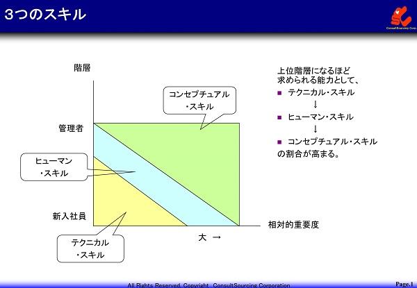 3つのスキルの図