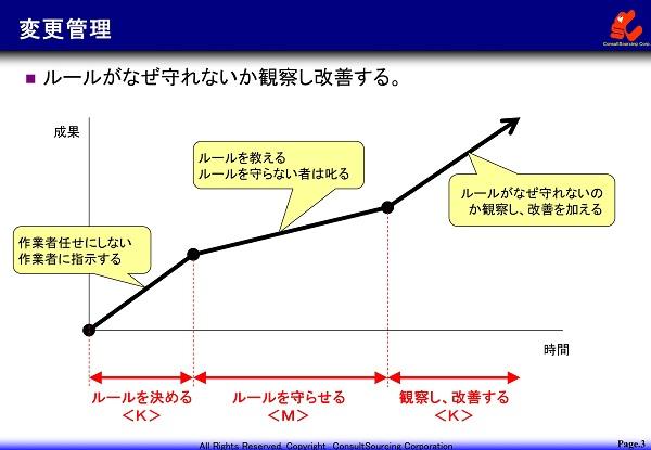 変更管理の図