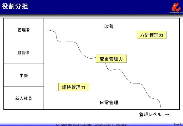 役割分担の図