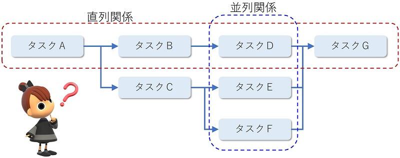タスクの直列と並列のイメージ