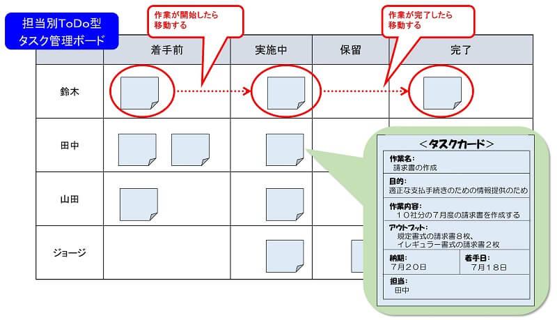 タスク管理ボードの事例