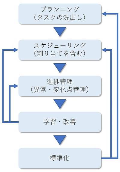 タスク管理のプロセスと管理サイクルのイメージ