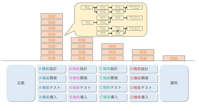 リーン開発型のプロセスのイメージ