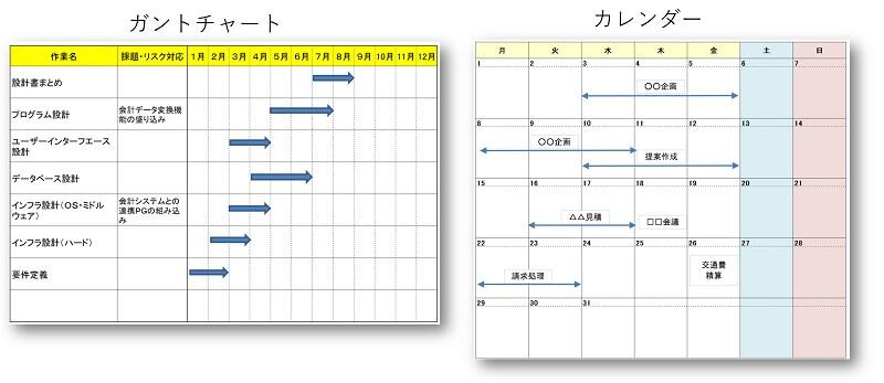 ガントチャートとカレンダーの事例