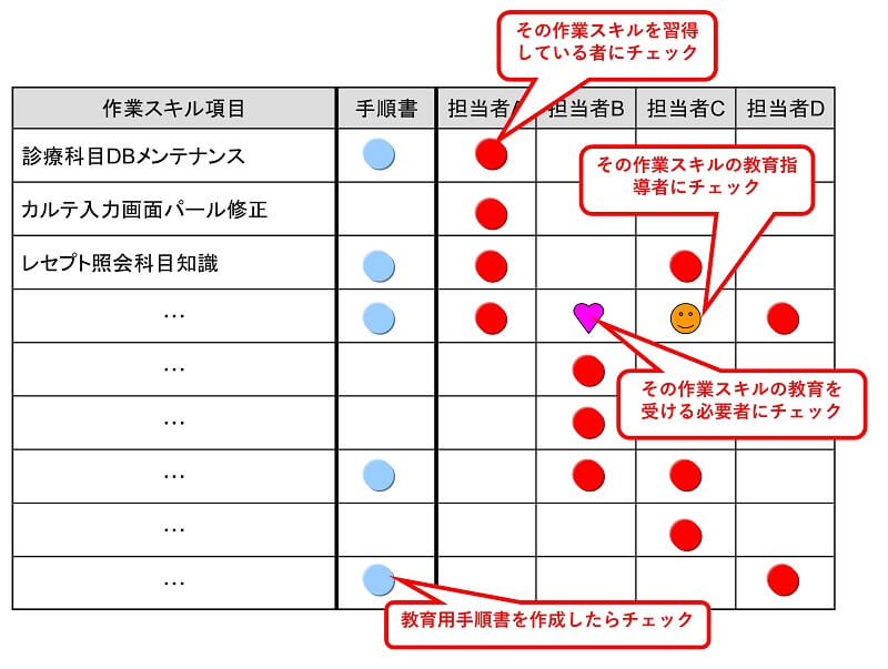 スキルマップの事例