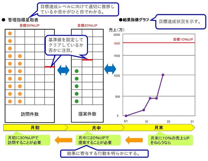 管理指標星取り表のツール事例