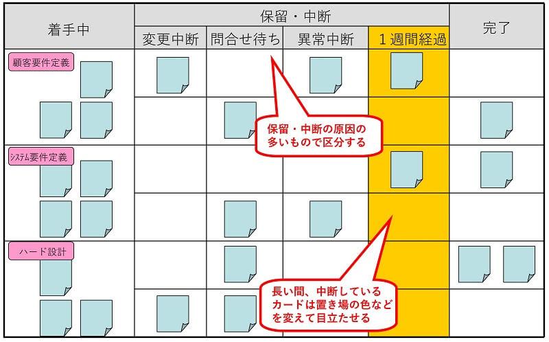 保留付きタスク管理ボードの事例