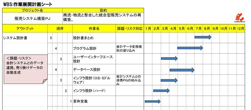 EXCELベースのWBS作業展開シートの事例