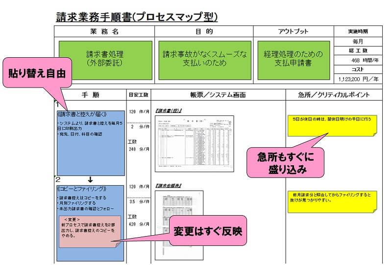プロセスマップの事例