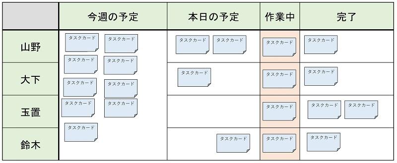 シングルタスク(1個流し)タスク管理の事例