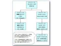 仕事のミス防止プロセスマップ