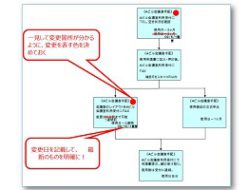 仕事のミス防止変更箇所カラーマーク