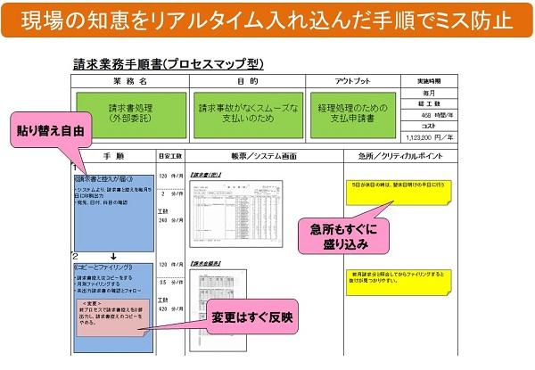 ミス防止のためのプロセスマップ事例