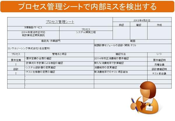 プロセス管理シートの事例