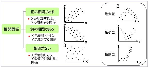 散布図の種類と相関傾向