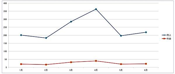 折れ線グラフのイメージ