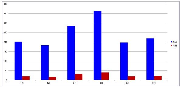 棒グラフのイメージ