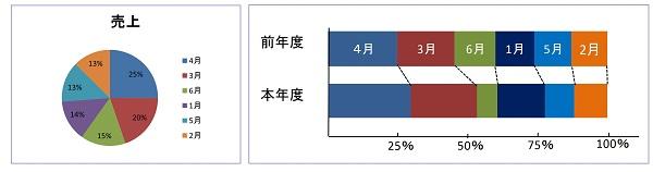 円グラフ帯グラフのイメージ