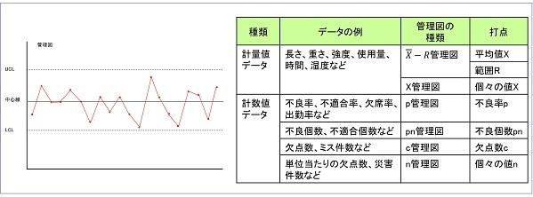 管理図の種類の表