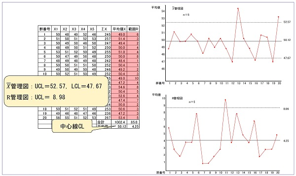 管理限界線の算出イメージ
