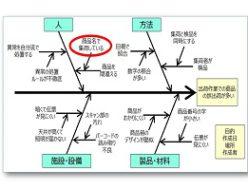 QC7つ道具特性要因図