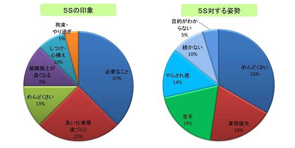 5Sに対する意識姿勢のアンケート結果グラフ