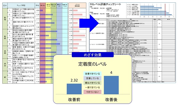 定着度評価基準と定着度グラフ