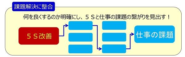 5Sと仕事の課題の繋がりを見いだす