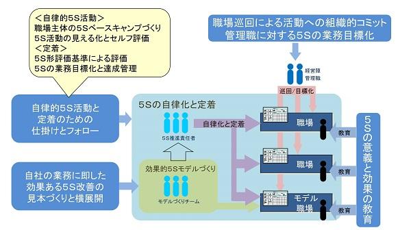 5S活動の取り組み体制イメージ