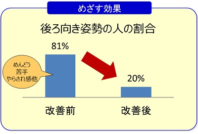 後ろ向き姿勢の人の割合グラフ